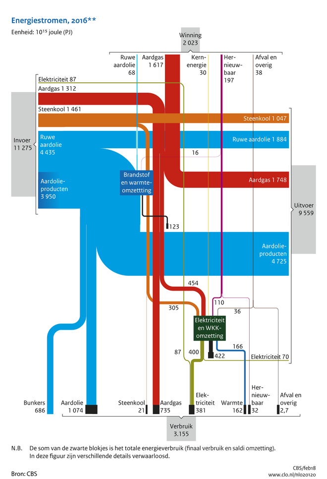Sankey diagram 2016 CBS