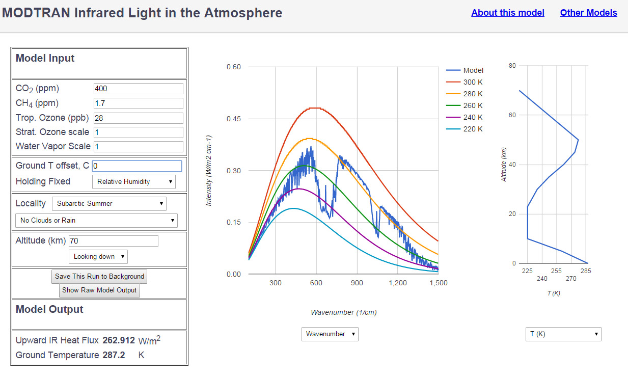 Modtran verticaal temperatuurprofiel